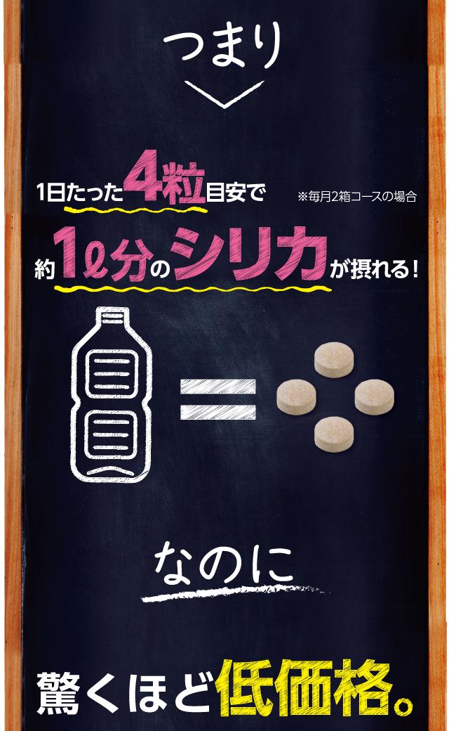 つまり1日たった4粒目安で約1リットル分のシリカが摂れる!なのに驚くほど低価格。
