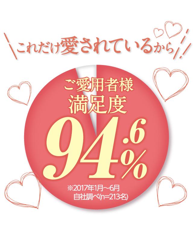 これだけ愛されているからご愛用者様満足度94.6%