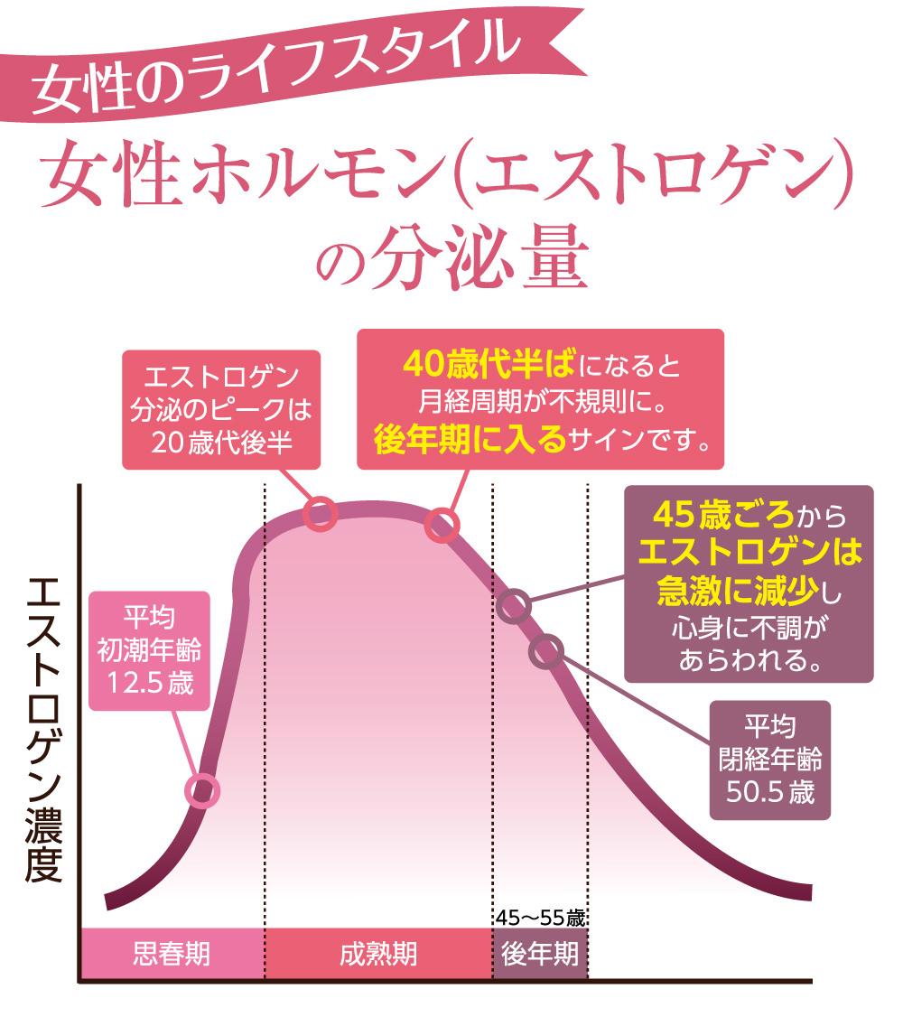 女性ホルモン(エストロゲン)の分泌量は、20代後半にピークを迎え、40代半ばになると、月経周期が不規則になっていきます。それが、更年期に入るサインです。そして、45歳ごろからエストロゲンは急激に減少し、ホルモンバランスの乱れから心身にあらゆる不調が現れてきます。その後、平均50.5歳で閉経を迎えます。